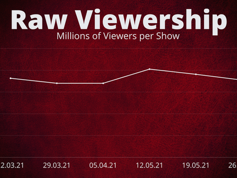 Is RAW actually losing it's audience?