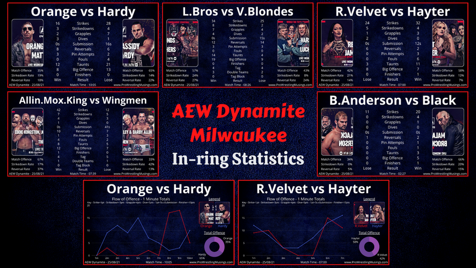What Went Wrong...!? | AEW Dynamite In-ring Stats | Milwaukee 25.08.21