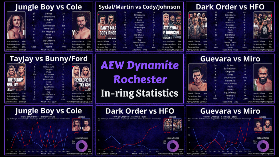 AEW Dynamite In-ring Stats | Rochester: 29th September | ft. Sammy Guevara vs Miro