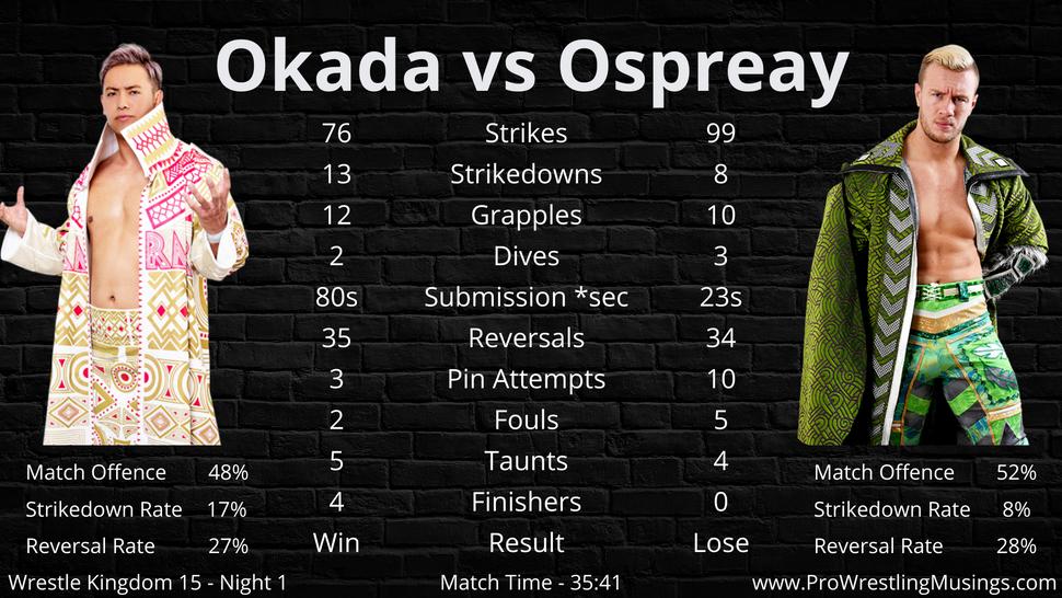 Kazuchika Okada vs Will Ospreay.png