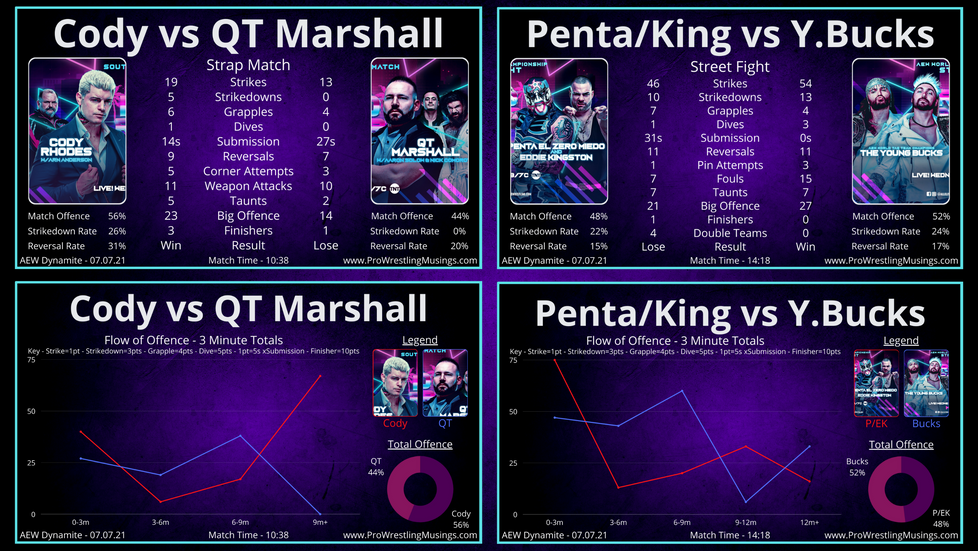 AEW Dynamite Match Stats | QT Marshall vs Cody and Young Bucks vs Penta/Eddie Kingston