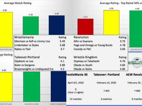 [WWE vs AEW vs NJPW] Using Grappl Users Match Ratings to Compare Quality