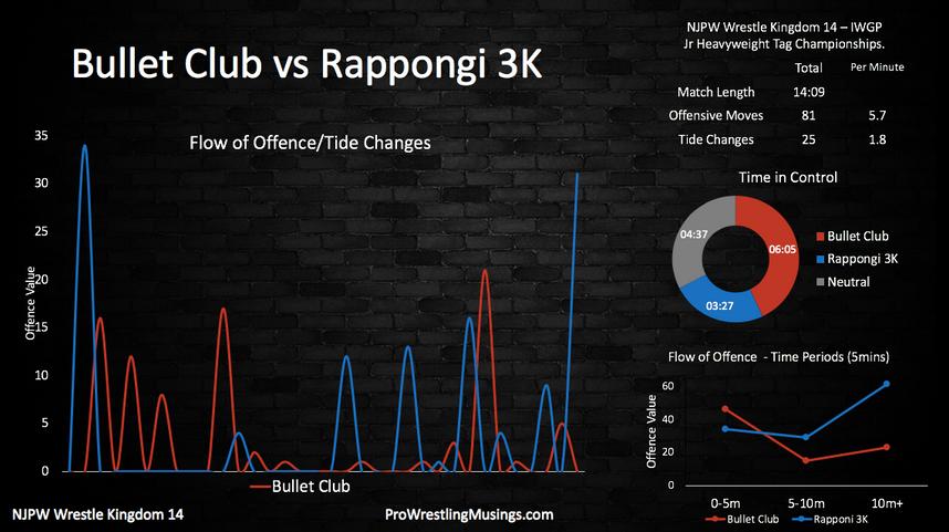 Bullet Club vs Rappongi 3K