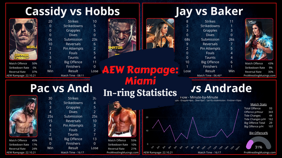 AEW Rampage In-ring Statistics | Miami: October 22nd | Andrade El Idolo vs Pac 2