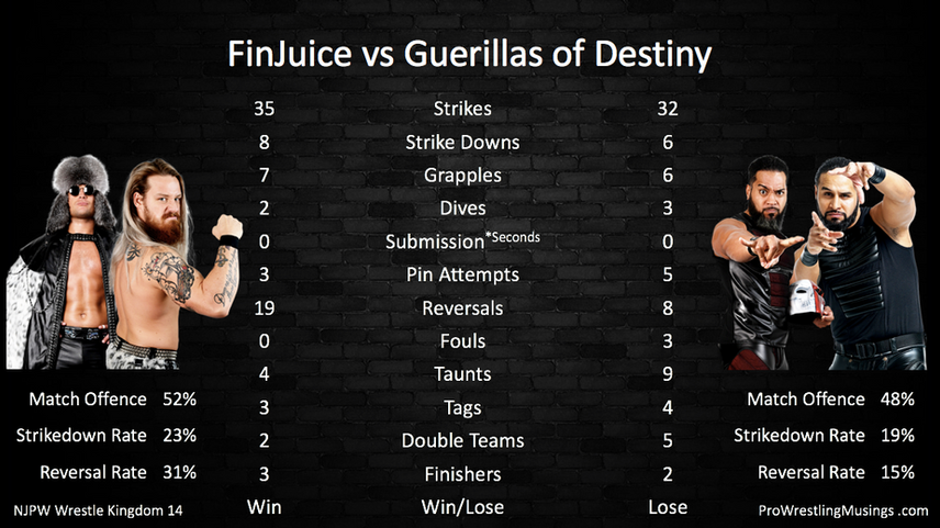 FinJuice vs Guerillas of Destiny