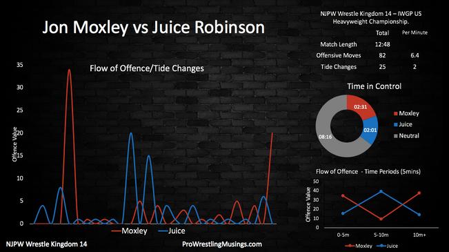 Jon Moxley vs Juice Robinson