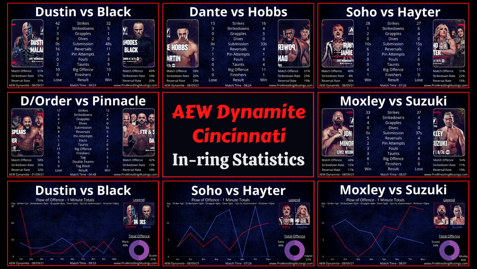 The House of Black - Act 4 | AEW Dynamite In-ring Statistics | Cincinnati September 8th.