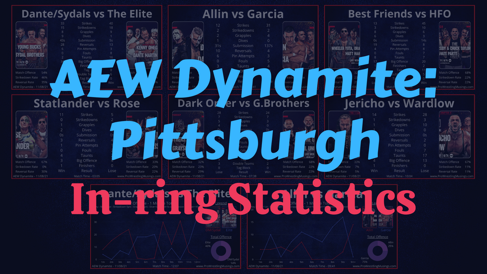 Dante Martin Scares Omega | AEW Dynamite In-ring Stats | Pittsburgh 11.08.21