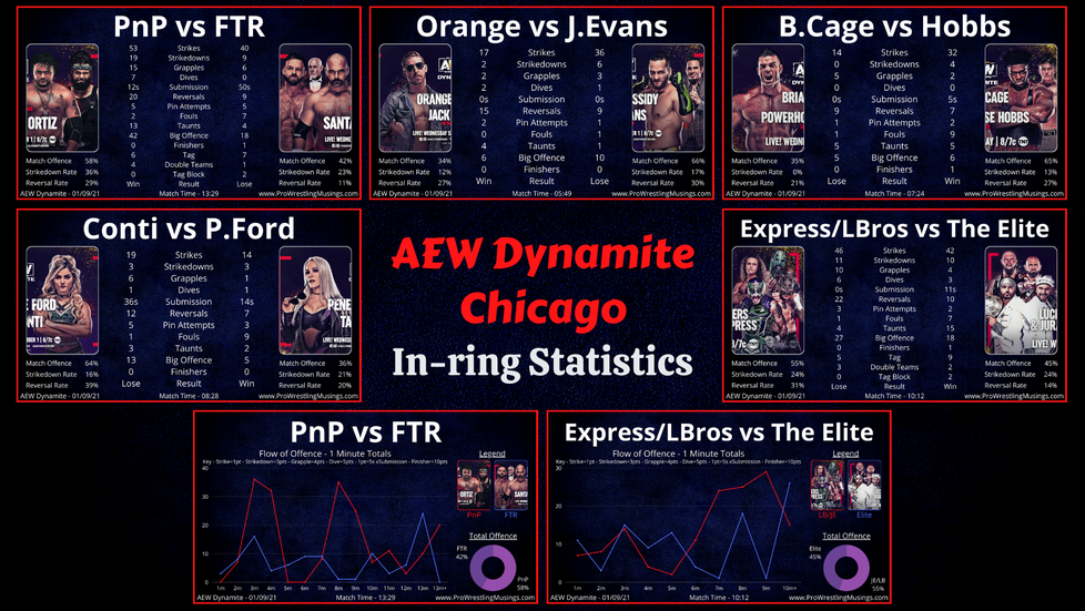 Tag Team Show-stealers are Back! | AEW Dynamite In-ring Stats | Chicago: 01.09.21