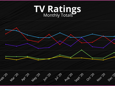 TV Ratings - Contrasting AEW and WWE