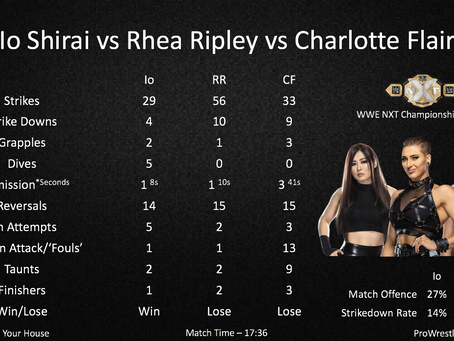 NXT TakeOver: In Your House - Main Event Statistics Deep Dive - Io Shirai vs Ripley vs Charlotte