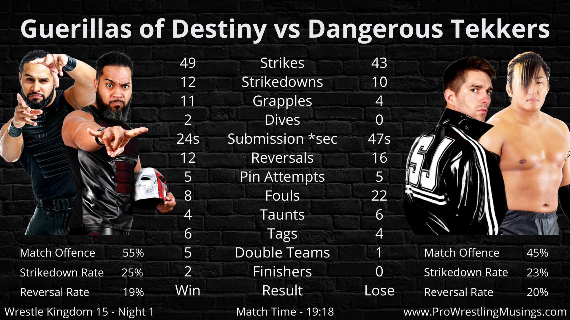 Guerillas of Destiny vs Dangerous Tekker