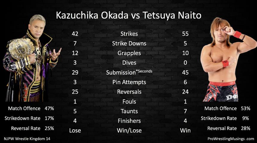 Kazuchika Okada vs Tetsuya Naito