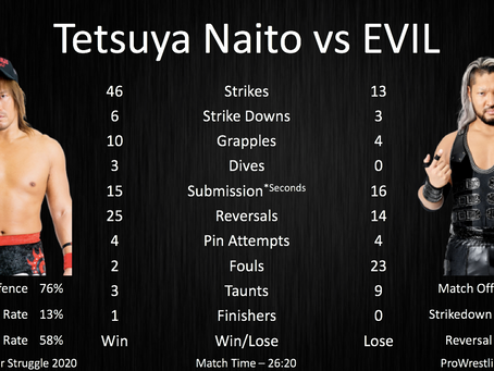 NJPW Summer Struggle 2020 - Match Statistics and Analysis