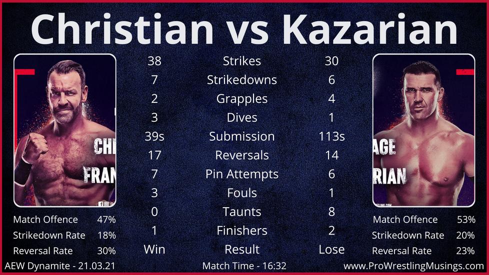 Dynamite Match Stats - ft. Christian vs Kazarian