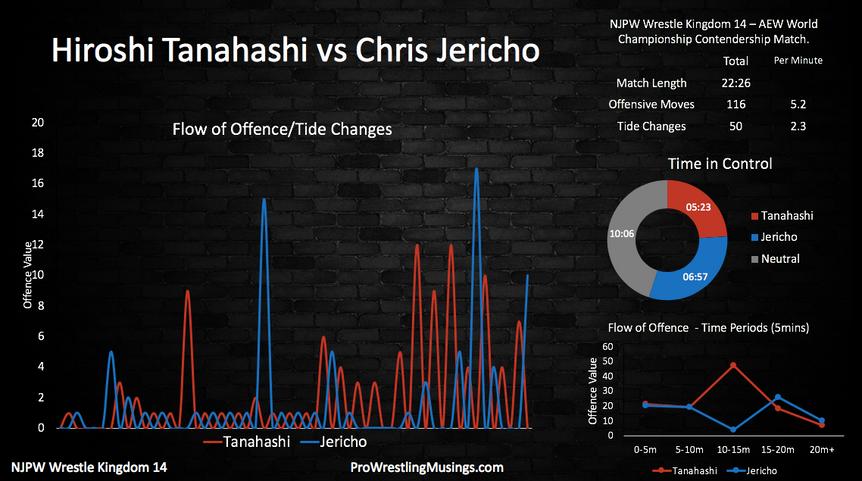 Hiroshi Tanahashi vs Chris Jericho