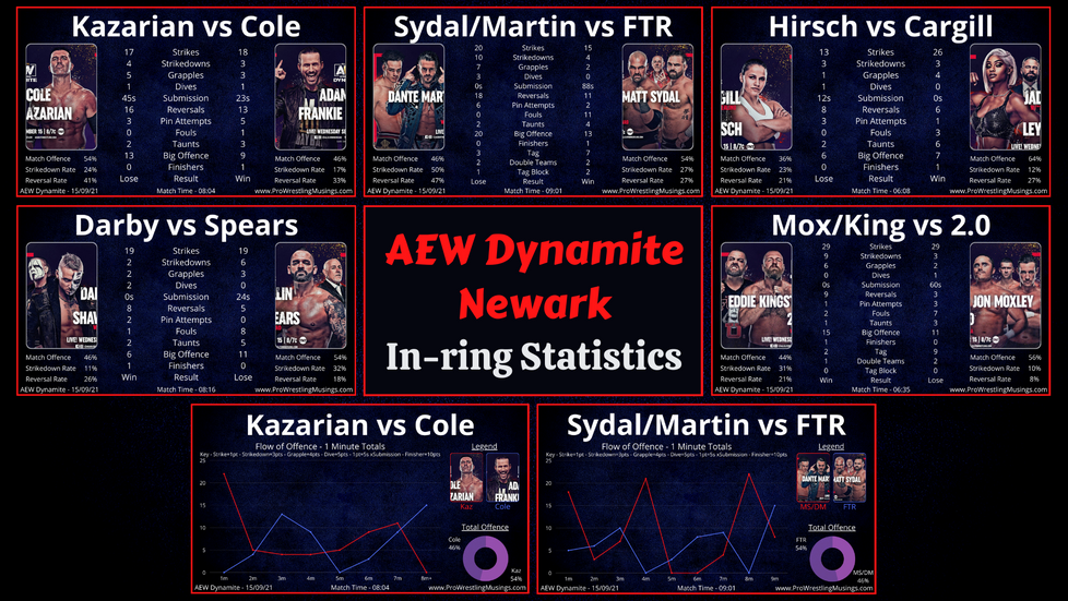 Adam Cole's In-ring Debut Stats | AEW Dynamite In-ring Stats - Newark: 15.09.21