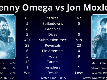 AEW Winter is Coming - Analysis of Kenny Omega vs Jon Moxley