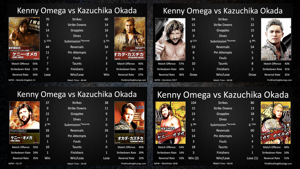 Kenny Omega vs Kazuchika Okada - Rivalry Statistical Analysis