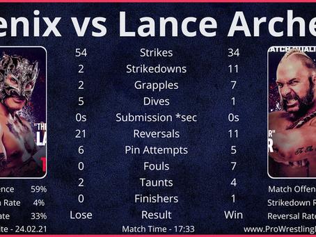 AEW Dynamite Match Statistics - 24.02.21