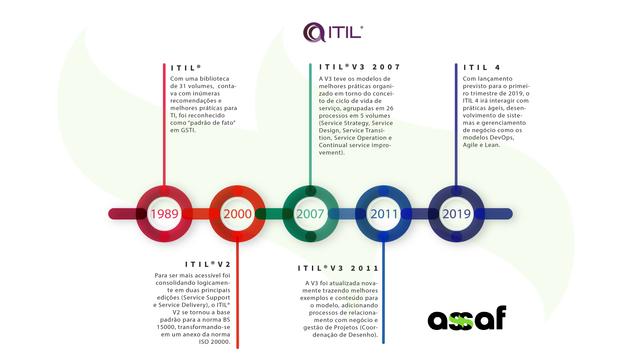 Apresentamos o ITIL 4, nova versão da ITIL®