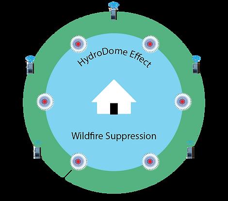 HydroDomeIntegrationRev2.png