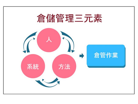 認識倉儲管理3大要素