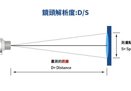紅外線測溫原理:鏡頭解析度 D/S