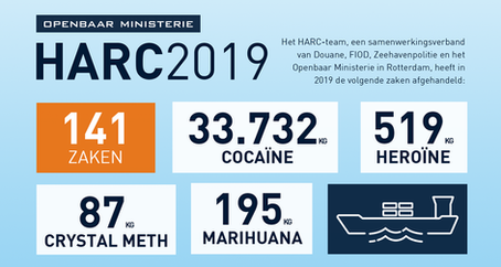 2019: Ruim 34.000 kilo drugs onderschept in de haven