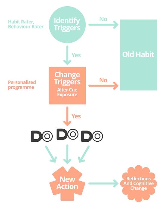 The Architecture of a Habit - onmi versi