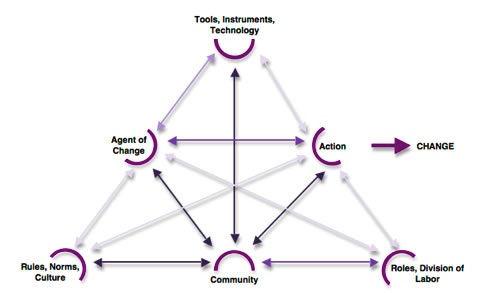 activity theory-ar.jpg