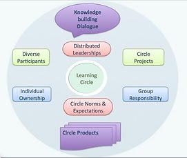 learningcirclemodel.jpg