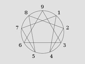 The Road Back to Sin: Christianity and the Enneagram