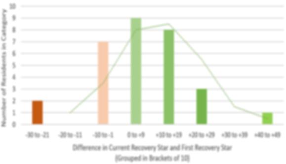 Recovery Star Analysis