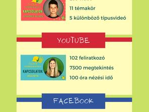 A Jeleven online gyerekjelnyelvi projekt számokban
