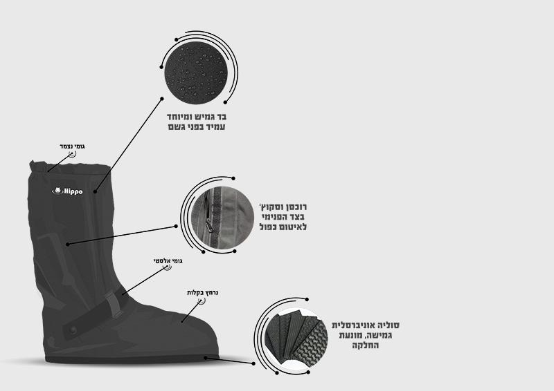 הלבשת המפרט הטכני על העיצוב