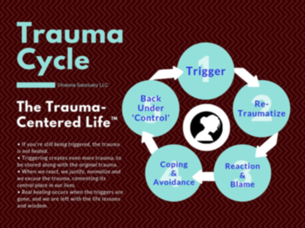 Trauma Cycle Diagram - Trauma centered life