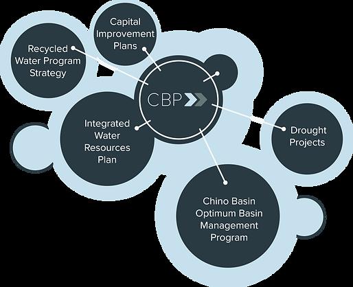 CBP bubble diagram.png