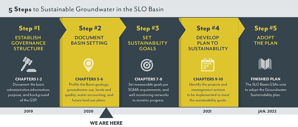 slo-gsp-process-infographic.jpg