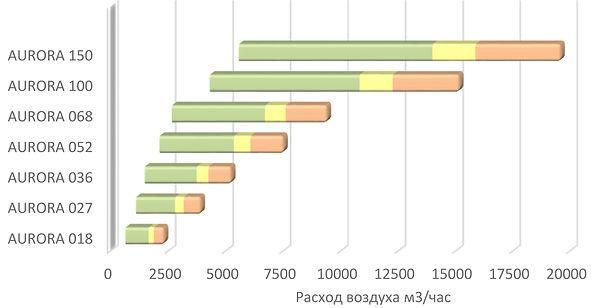 График установок AURORA