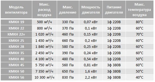 Вентиляторы крышные КМКН