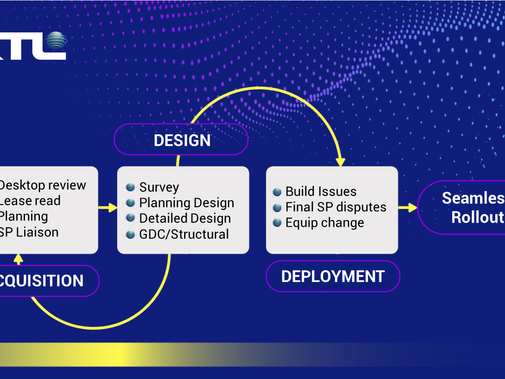 KTL is Rapidly Expanding Acquisition, Planning and Design Services to Support Seamless Deployment