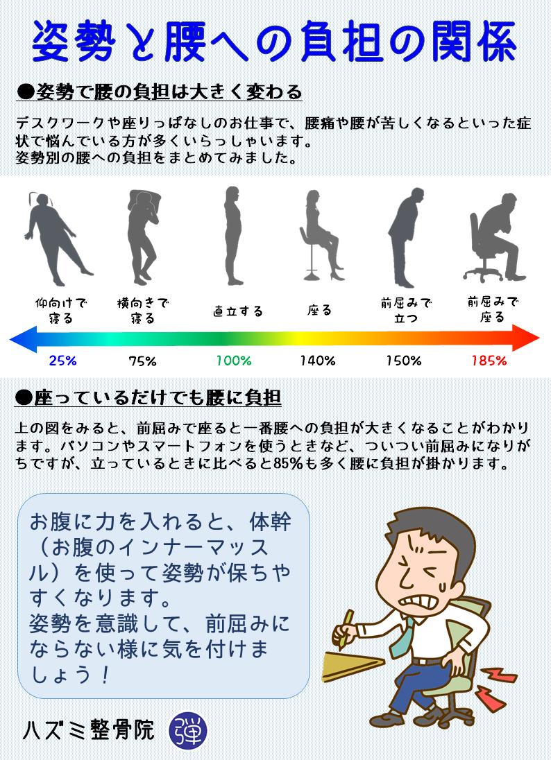 姿勢と腰の負担の関係
