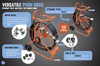 Proteus Push Camera Systems