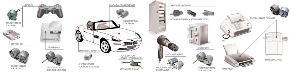 Commex micromotors, geared motors and linear actuators applications