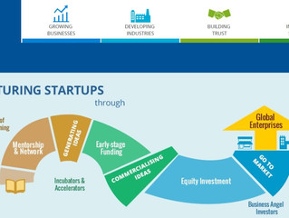Grants for Startups/SMEs to help you get off the ground!