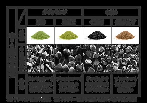 超砥粒の種類