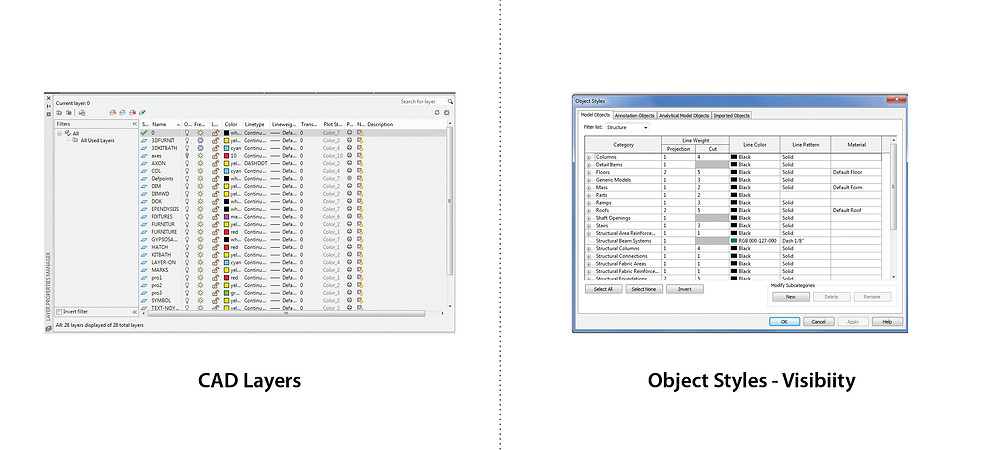 CAD vs BIM visibility
