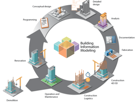 Building Information Modelling & Autodesk Revit