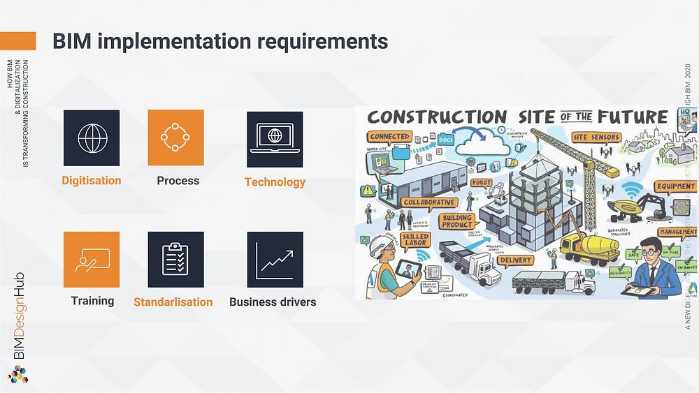 BIM implementation requirements, BIM Design Hub